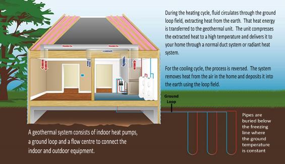Geothermal 101 Ontario Geothermal Association